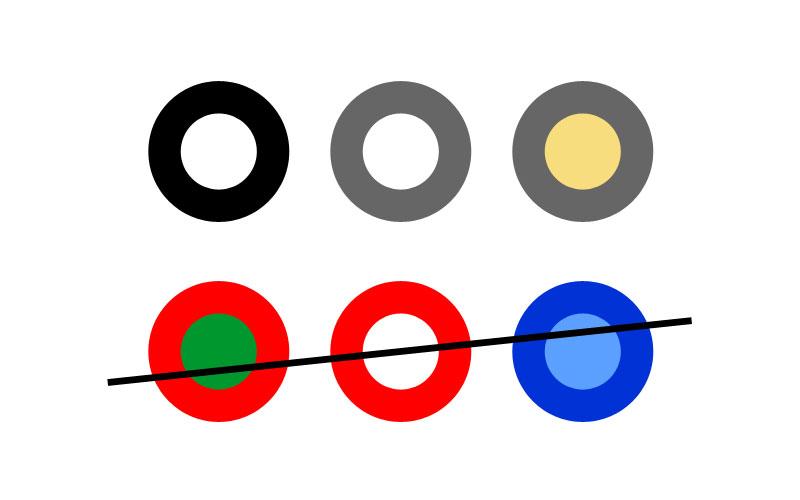 6 Kreise in unterschiedlichen Farben. Oben drei Kreise mit grauer oder schwarzer Umrandung und weißem oder gelben Inhalt. Sie stehen für gute Kontraste bei Grafiken. Darunter schlechte Kontraste: Kreise mit roten Umrandungen und weißem oder grünen Inhalt sind nicht gut, da es Menschen mit Rot-Grün-Seh-Schwäche gibt. Auch ein Kreis mit dunkelblauer Umrandung und hellblauem Inhalt bietet zu wenig Kontraste.